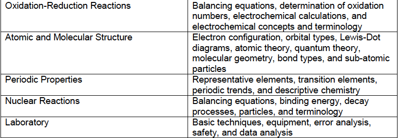 DAT:OAT gen chem topics 2